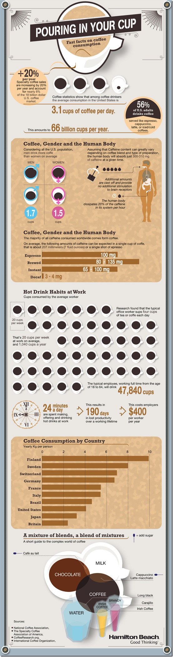hamilton-beach-coffee-infographic1