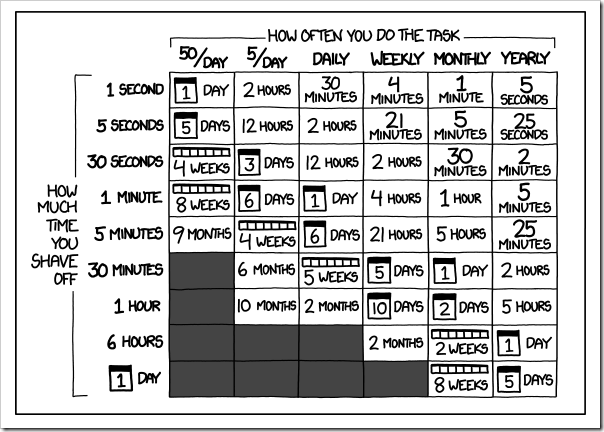 xkcd- Is It Worth the Time-