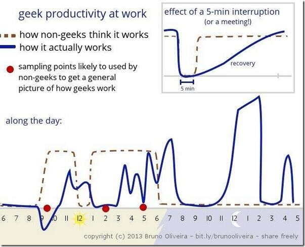 ProgrammerProductivity